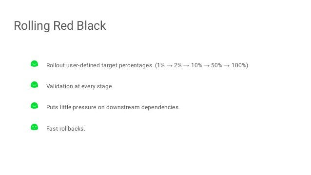 Rolling Red Black Rollout user-defined target percentages. (1% → 2% → 10% → 50% → 100%) Validation at every stage. Puts li...