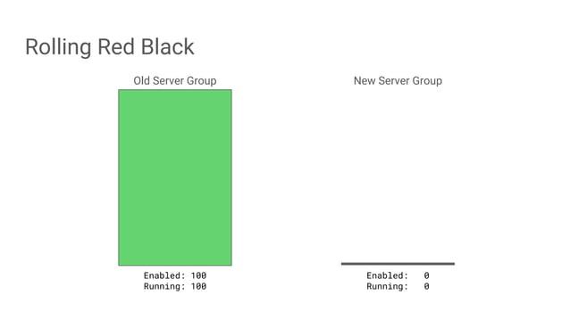 Rolling Red Black Old Server Group New Server Group Enabled: 100 Running: 100 Enabled: 0 Running: 0