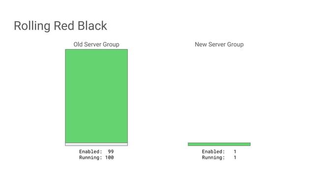 Rolling Red Black Old Server Group New Server Group Enabled: 99 Running: 100 Enabled: 1 Running: 1