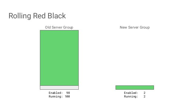 Rolling Red Black Old Server Group New Server Group Enabled: 98 Running: 100 Enabled: 2 Running: 2