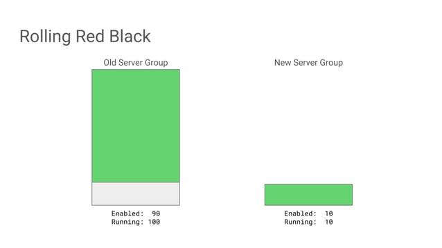 Rolling Red Black Old Server Group New Server Group Enabled: 90 Running: 100 Enabled: 10 Running: 10