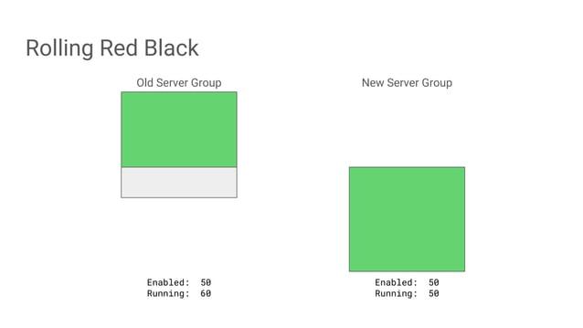 Rolling Red Black Old Server Group New Server Group Enabled: 50 Running: 60 Enabled: 50 Running: 50