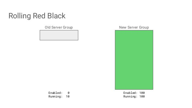 Rolling Red Black Old Server Group New Server Group Enabled: 0 Running: 10 Enabled: 100 Running: 100