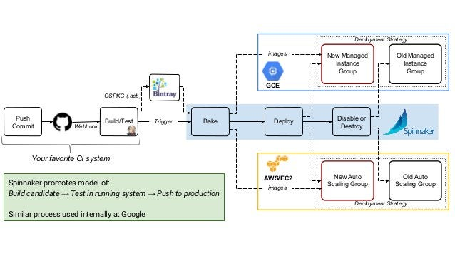 Spinnaker promotes model of: Build candidate → Test in running system → Push to production Similar process used internally...
