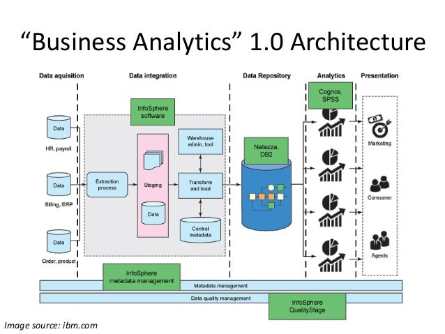 From business intelligence to big data hack reduce dec 2014 for Architecture bi