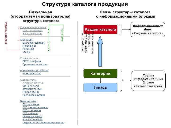 Структура каталогов битрикс как битрикс отправляет почту