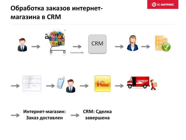 Возможность построения 16 отчетов по всем важным разделам CRM