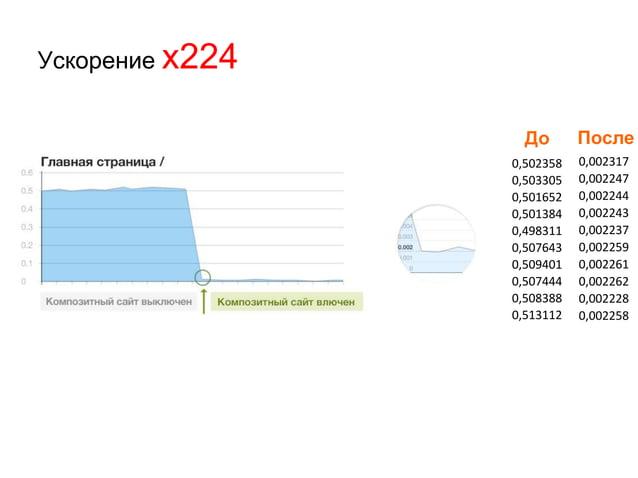 Механизм ускорения загрузки страниц сайта • автоматически объединяет CSS и JS ~ в 10 раз уменьшается количество подключаем...