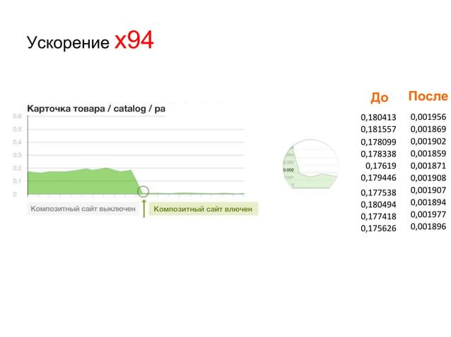 Результаты нагрузочного тестирования программного продукта «1С-Битрикс: Управление сайтом» (тестирование провели компании ...