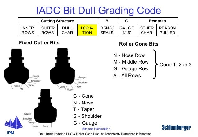 iadc drilling manual