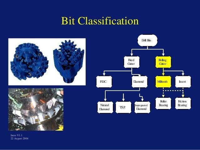 Bit Classification DrillBits Fixed Cutter Rolling Cutter P.D.C. Diamond Milltooth Insert Roller Bearing Friction BearingNa...