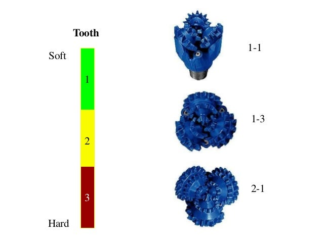 Tooth 1-1 Soft 1-3 2-1 Hard 1 2 3