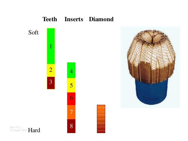 Teeth Inserts Diamond Soft Intro V1.1 22 August 2004 Hard 4 5 6 7 8 1 2 3