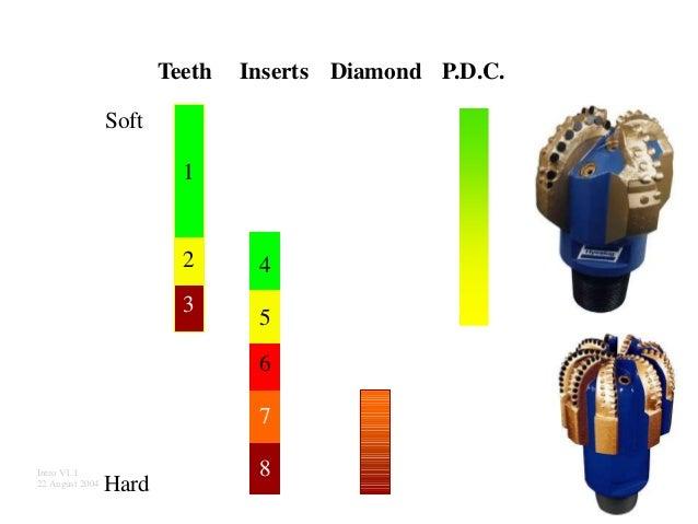 1 Teeth Inserts Diamond P.D.C. Soft Intro V1.1 22 August 2004 Hard 4 5 6 7 8 1 2 3