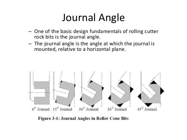 Journal Angle – One of the basic design fundamentals of rolling cutter rock bits is the journal angle. – The journal angle...