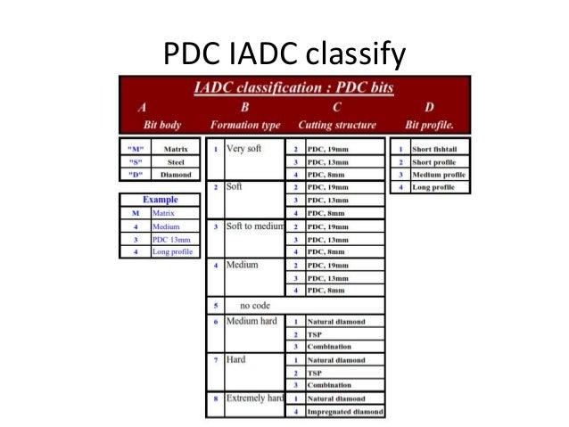 PDC IADC classify