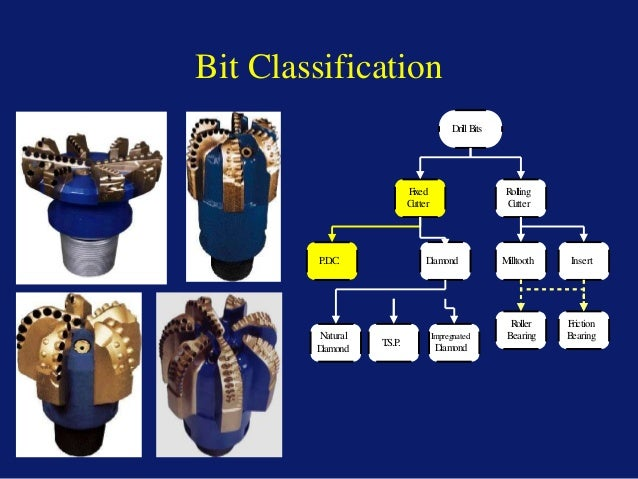 Intro V1.1 22 August 2004 Bit Classification DrillBits Fixed Cutter Rolling Cutter P.D.C. Diamond Milltooth Insert Roller ...