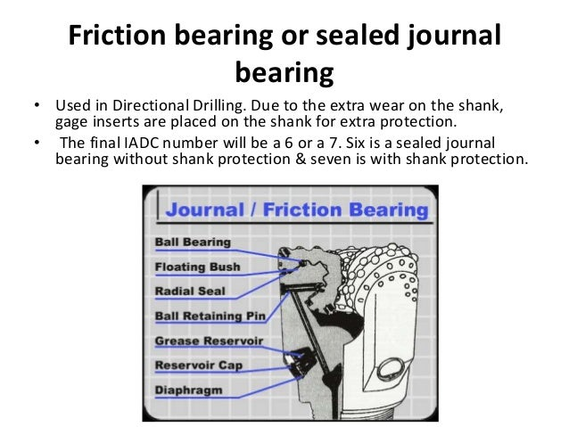 Friction bearing or sealed journal bearing • Used in Directional Drilling. Due to the extra wear on the shank, gage insert...
