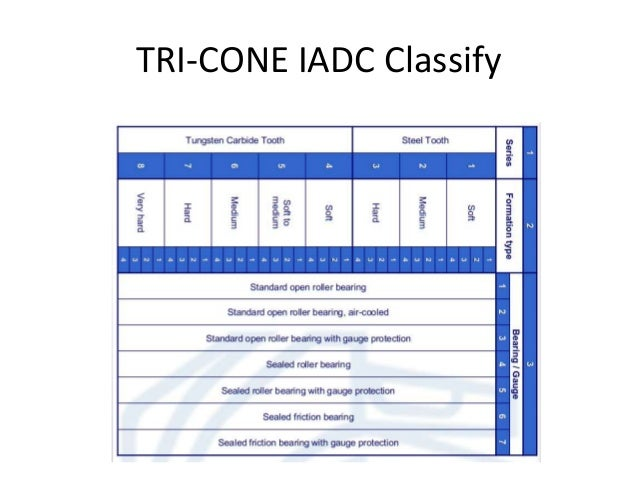 TRI-CONE IADC Classify