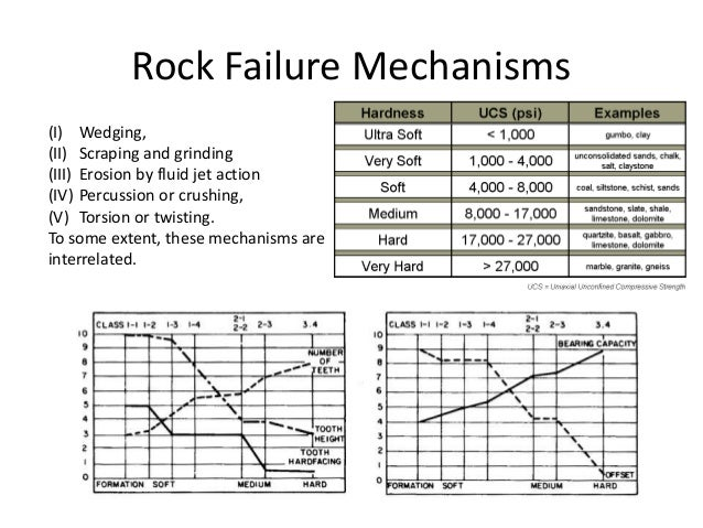 Rock Failure Mechanisms (I) Wedging, (II) Scraping and grinding (III) Erosion by fluid jet action (IV) Percussion or crush...