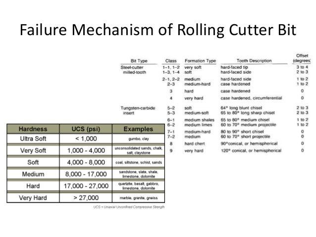 Failure Mechanism of Rolling Cutter Bit