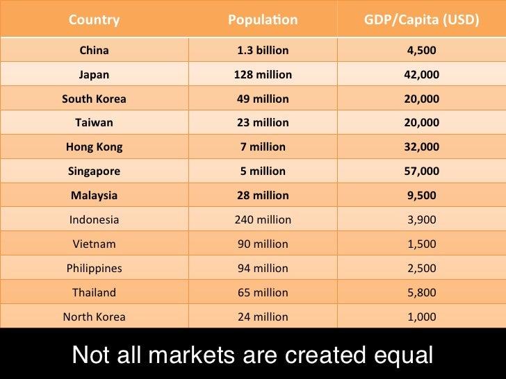 Mobile Users                            China              Japan            Korea  Mobile users    1.02 bi...