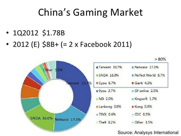 Online	  Game	  Giants	  •  Licensing	  from	  Korea	  •  Rarely	  others	  (WoW,	  LoL)	  •  Developing	  their	  own	  g...
