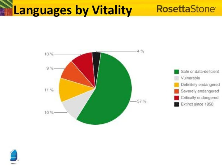 Bittinger Hieber Language Revitalization Issues With Reference T - Languages by number of countries