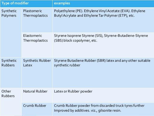 Bitumen And Modified Bitumen