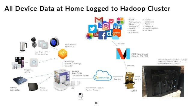18 all device data at home logged to hadoop cluster
