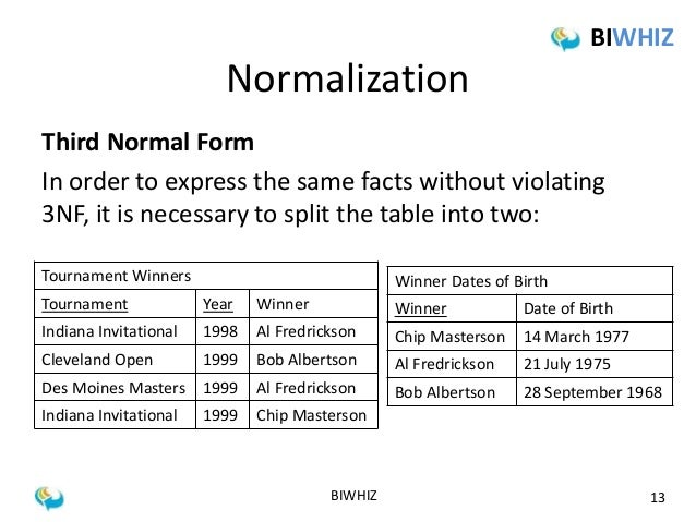 learn-normalization-in-simple-language-13-638  Rd Normal Form Database Examples on that fail second, first second third, database design,