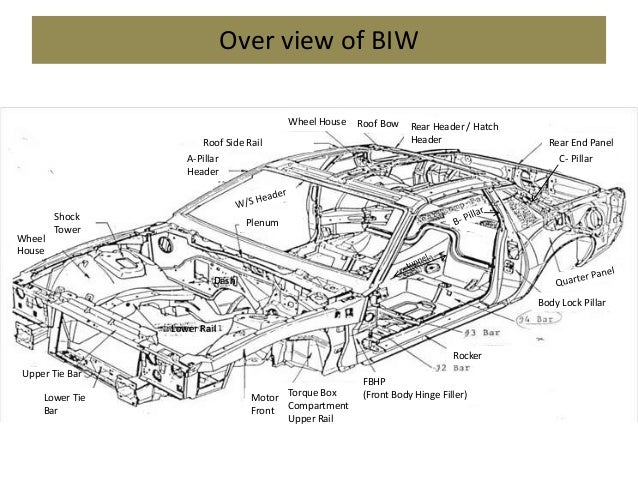 Biw with definitions