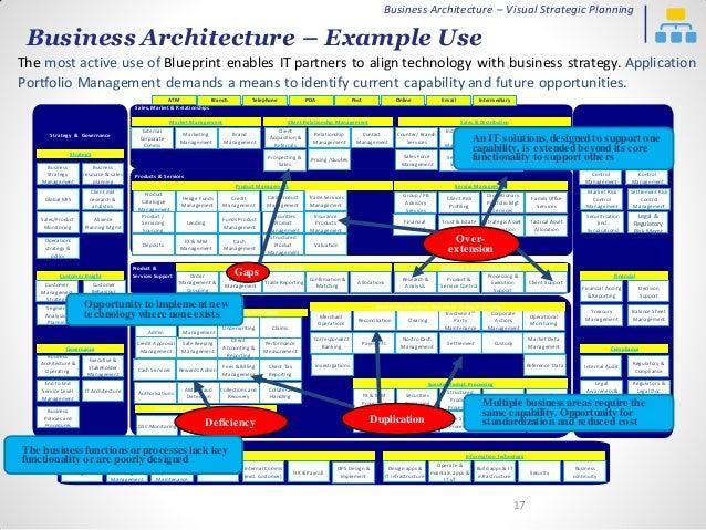 Biz arch visual strategic planning v6 business architecture malvernweather Image collections