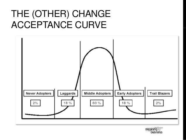 The Other Change Acceptance Curve