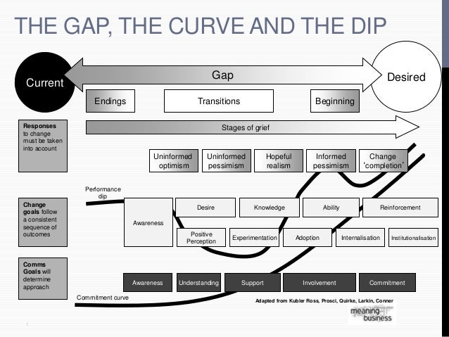 THE GAP, THE CURVE AND THE DIP  (  Desired  Adapted from Kubler Ross, Prosci, Quirke, Larkin, Conner  Current  Gap  Ending...