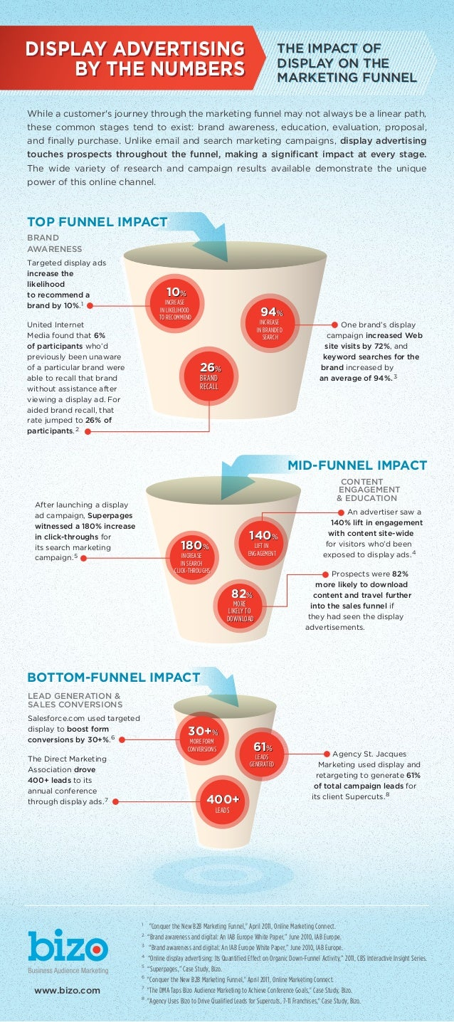 DISPLAY ADVERTISING BY THE NUMBERS  THE IMPACT OF DISPLAY ON THE MARKETING FUNNEL  While a customer's journey through the ...