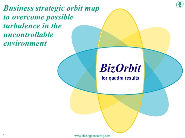 Chapter head BizOrbit for quadra results Business strategic orbit map to overcome possible turbulence in the  uncontrollab...
