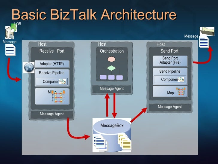 biztalk receive pipeline woes Pipelines in biztalk are used to do specific processing on incoming and outgoing messages each pipeline has some stages in which stage disassemble is the second stage of the receive pipeline which is primarily used to disassemble incoming messages, validate schema and promote properties.