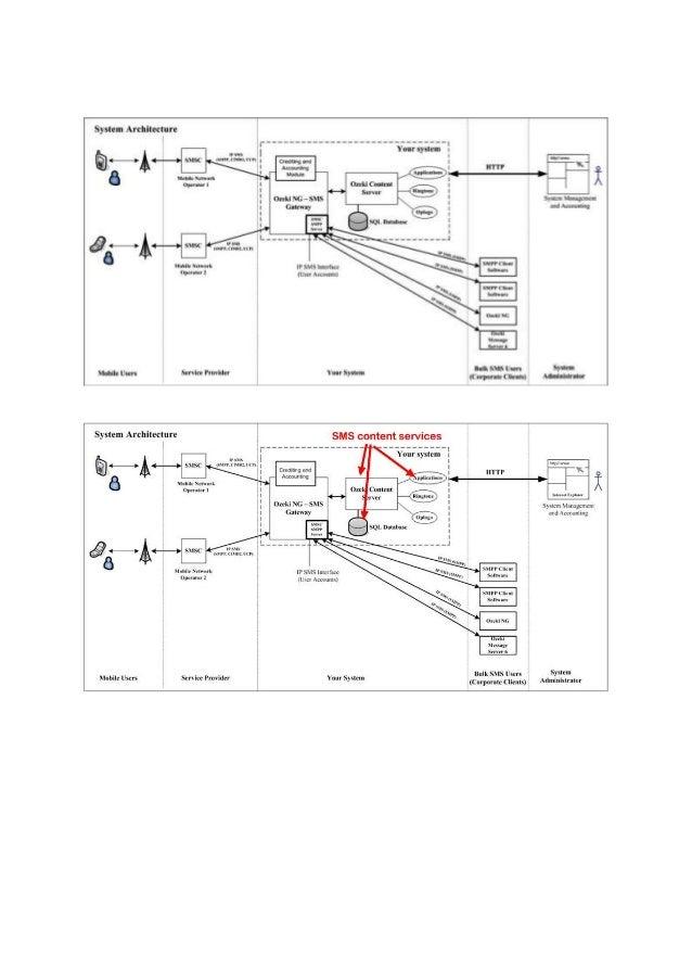 Biztalk architecture for Configured SMS service