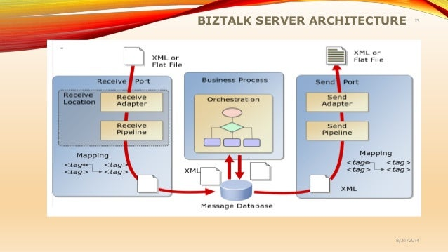 Introduction to BizTalk for Beginners