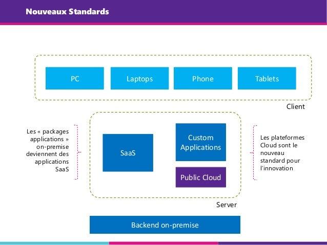 Nouveaux Standards Public Cloud SaaS Custom Applications Server PC Laptops Client Phone Tablets Les « packages application...