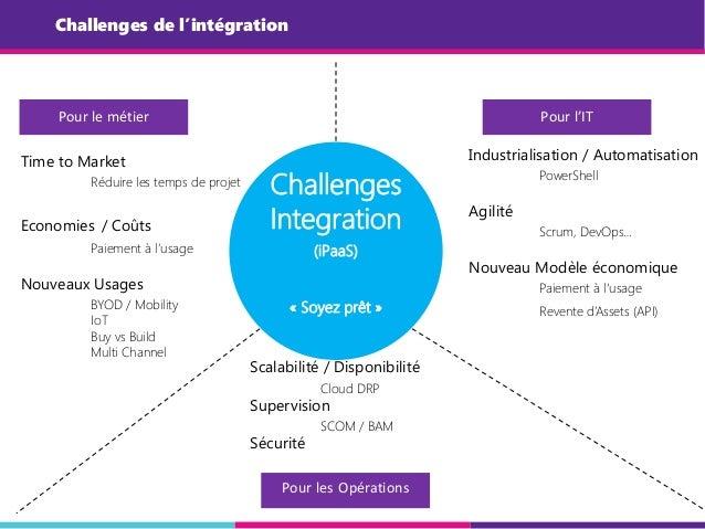 Challenges de l'intégration Challenges Integration (iPaaS) « Soyez prêt » Pour le métier Pour les Opérations Pour l'IT Tim...