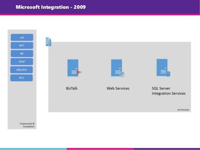 Microsoft Integration - 2009