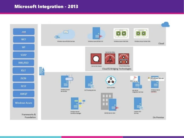 Microsoft Integration - 2013