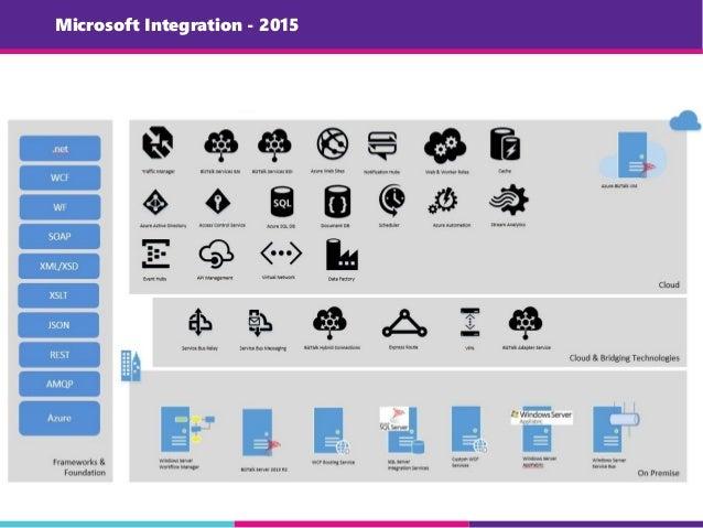 Microsoft Integration - 2015