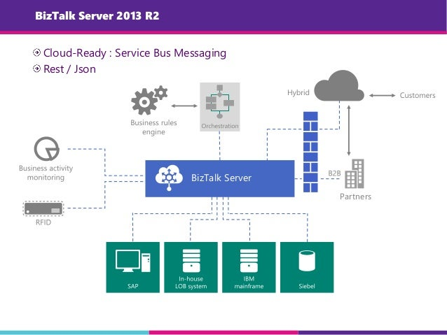 BizTalk Server 2013 R2 Cloud-Ready : Service Bus Messaging Rest / Json BizTalk Server Partners