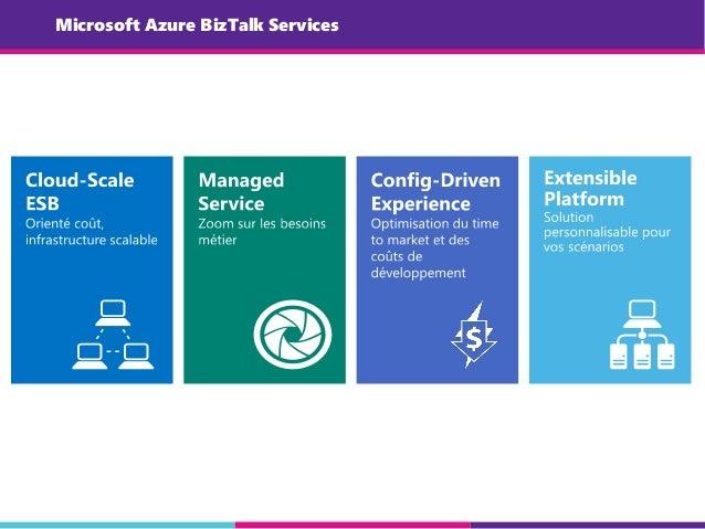 Microsoft Azure BizTalk Services