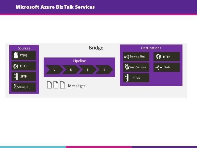 Microsoft Azure BizTalk Services Bridge Pipeline V E T E Messages Sources FTP/S HTTP SFTP Destinations Service Bus Web Ser...