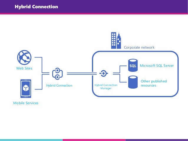 Hybrid Connection Web Sites Mobile Services Corporate network Microsoft SQL Server Hybrid Connection Other published resou...