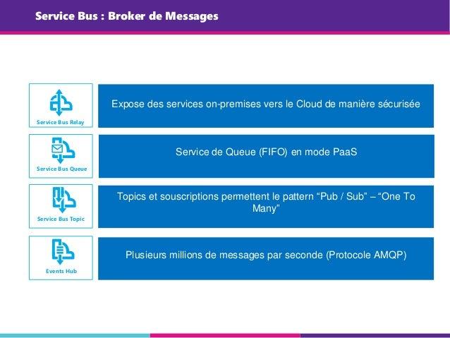Service Bus : Broker de Messages Service Bus Relay Service Bus Queue Service Bus Topic Events Hub Expose des services on-p...
